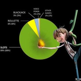 Les machines à sous Netent représentent 89% des revenus du groupe
