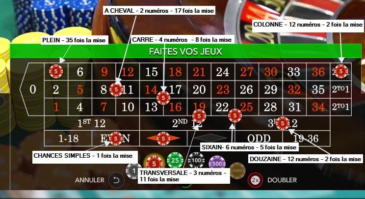 Roulette Tableau