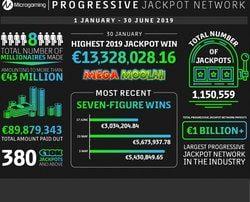 Communiqué de presse sur les résultats des jackpots progressifs Microgaming